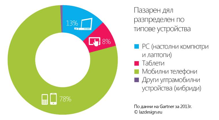 Разпределение на пазрния дял по типове устройства