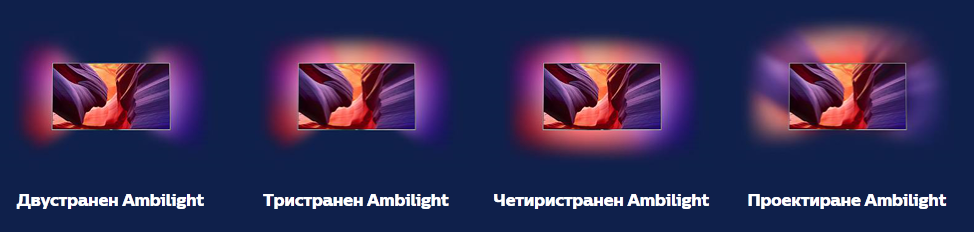 ambilight-2sides-3sides-4sides
